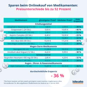 Preisvergleich - Medikamente Online kaufen 01/2020 | UNIMAG