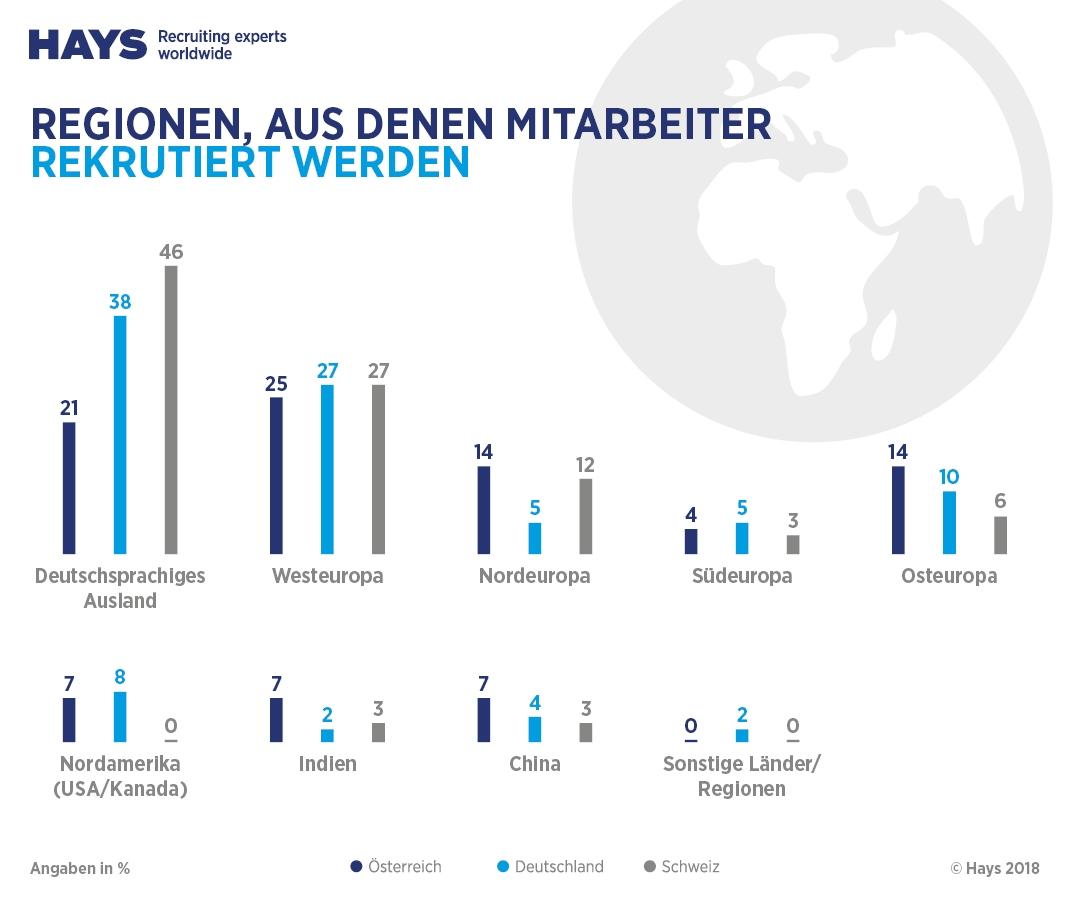 Hays HR-Report: Heimischen Firmen rekrutieren bevorzugt in der EU ...